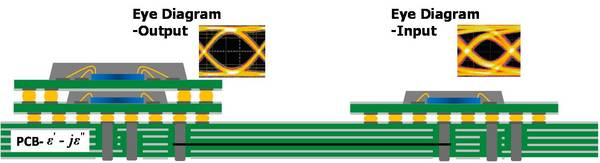 Signal integrity design on pcb package and chip level furthermore a design flow is also presented for optimizing the parameters of eye diagram such us eye height eye width and jitter ccuart Gallery